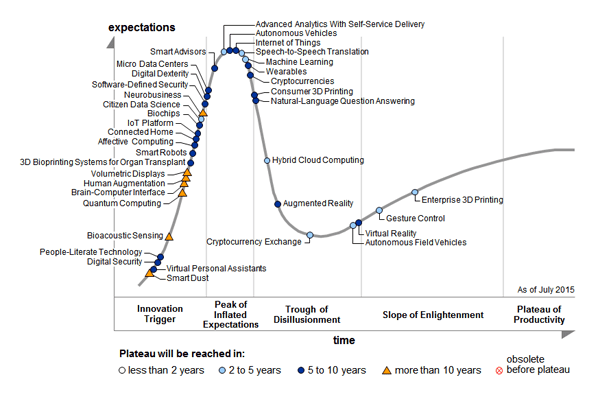 hype cycle internet of things