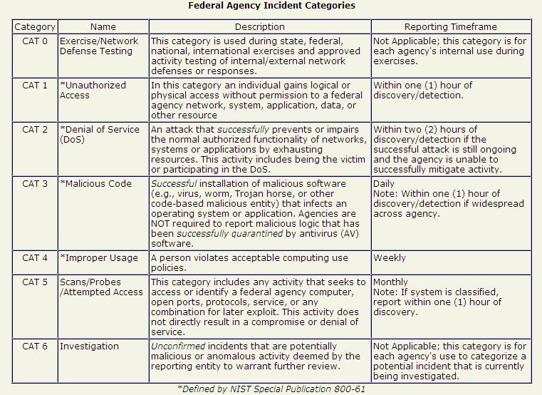 Part 2 - Incident Classification - InfoSec Nirvana