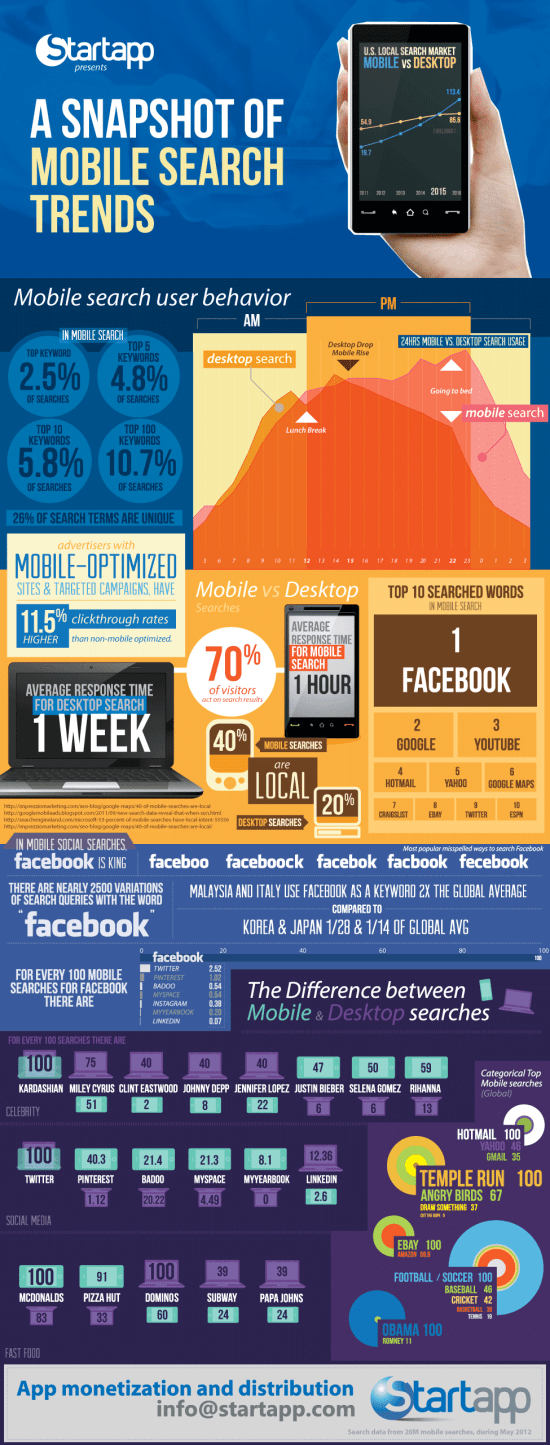 mobile search infographic What Are You Searching For? [Infographic]