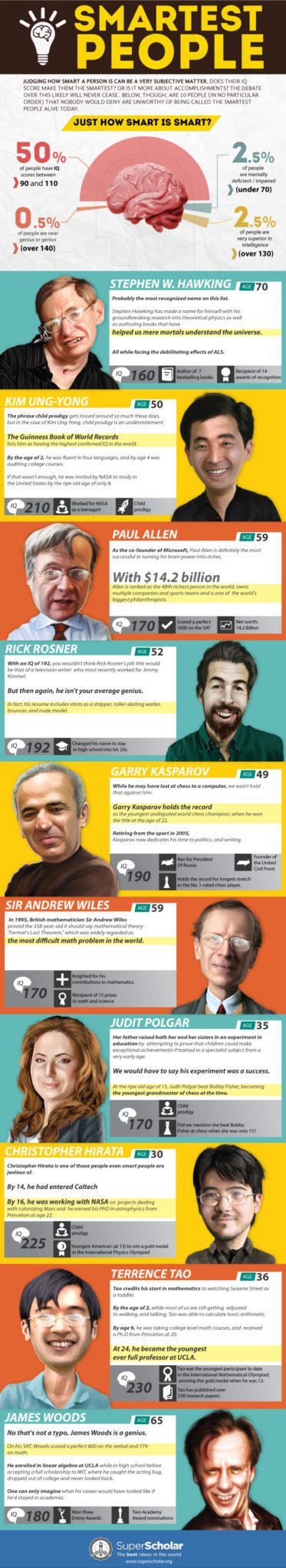 smartest in world Smartest People [Infographic]