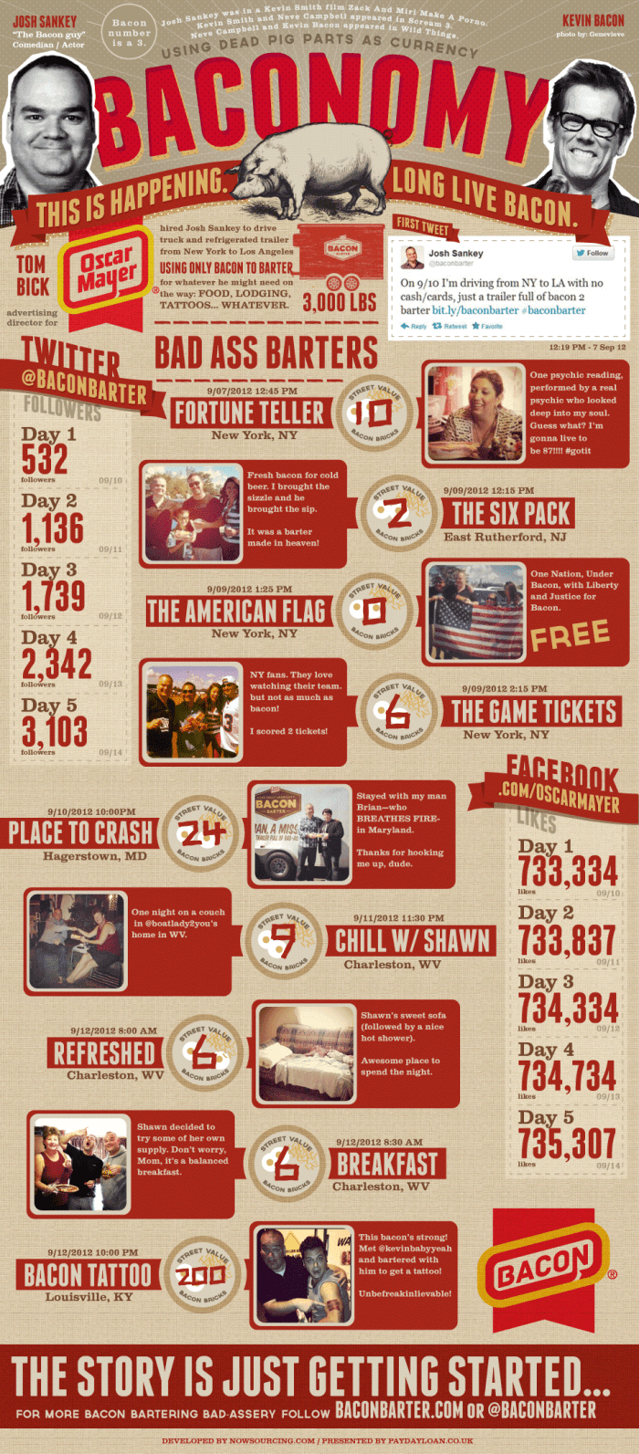 Baconomy: the Art of Bacon Barter [Infographic]
