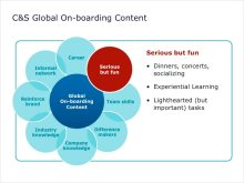 Global On-boarding