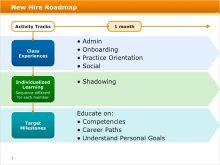 New Hire Roadmap