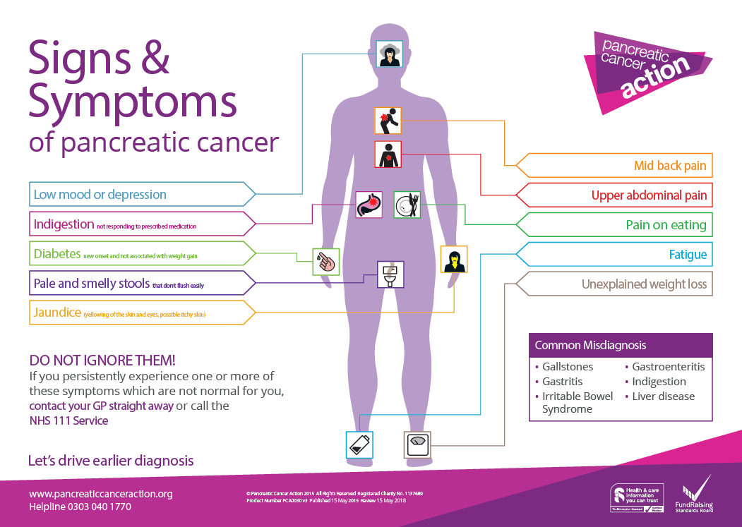 Pancreatic Cancer Symptoms explained on this poster