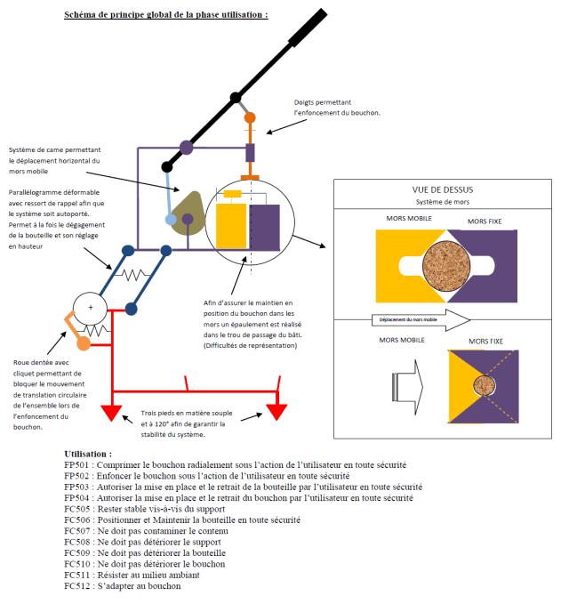 logiciel de modelisation cv