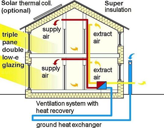 Magic Boxes All-in-One HVAC Systems for Efficient Homes