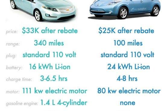 Leaf Versus Volt Chart « Inhabitat \u2013 Green Design, Innovation