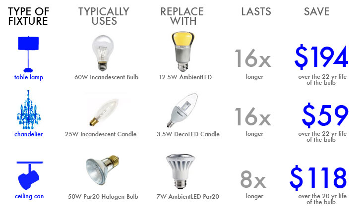 2014 Incandescent Bulb Ban Got You Worried? Here are Some Lighting