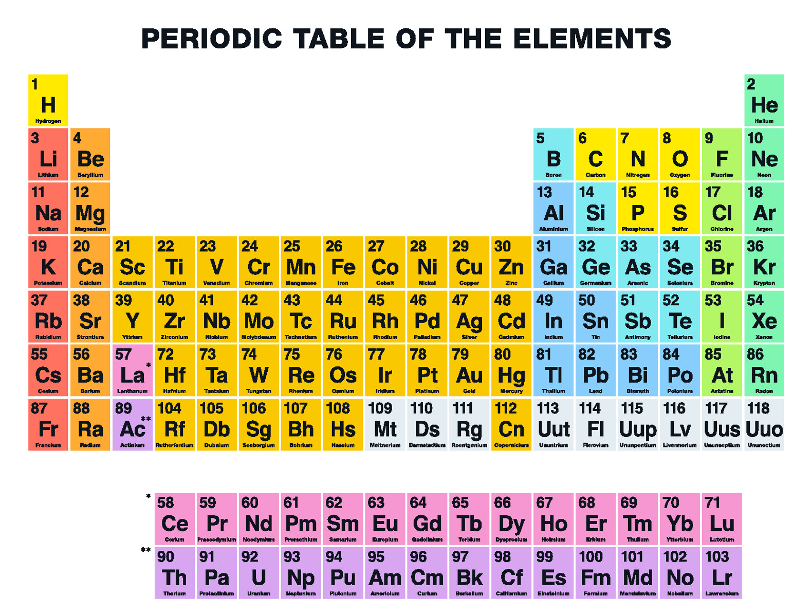 Four New 39super Heavy39 Elements To Be Added To The