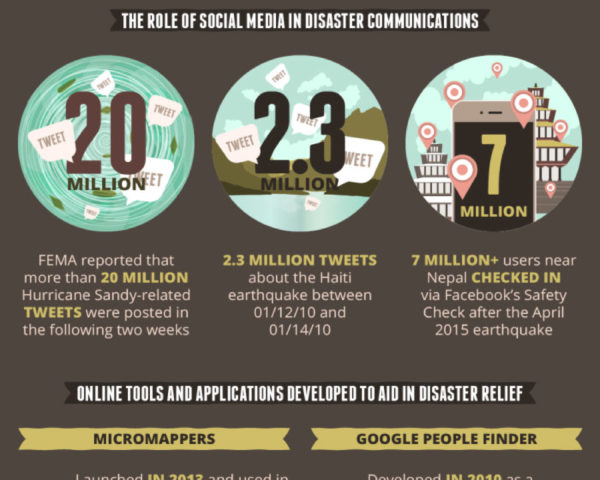 INFOGRAPHIC How technology can help when disaster strikes - disaster relief flyer