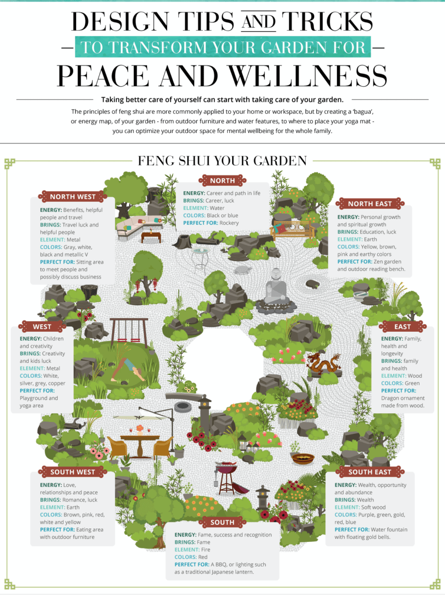 Fen Shui Infographic How To Feng Shui Your Garden