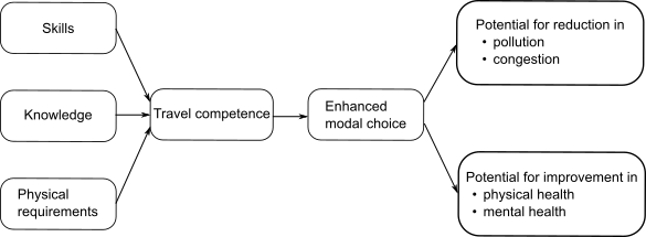 Travel Competence Diagram