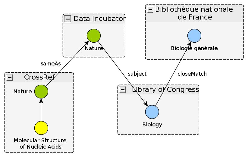DOIs as Linked Data