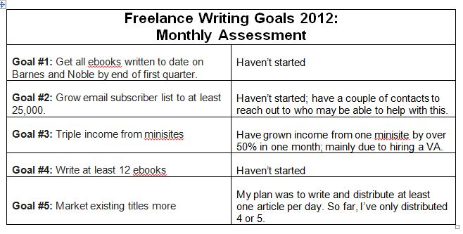 Freelance Writing Goals Having Trouble Staying on Track with Yours - writing career goals