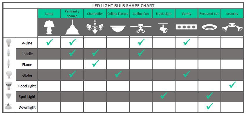 Bright White Vs Daylight Light Bulbs Home design ideas
