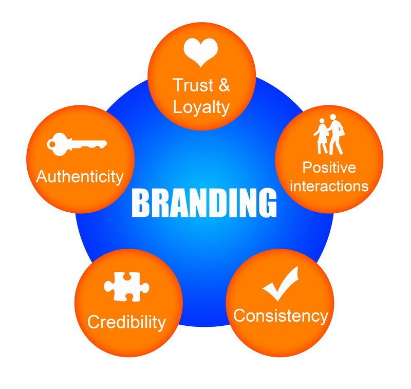 How strong is your Personal brand? InMarketingSpeak