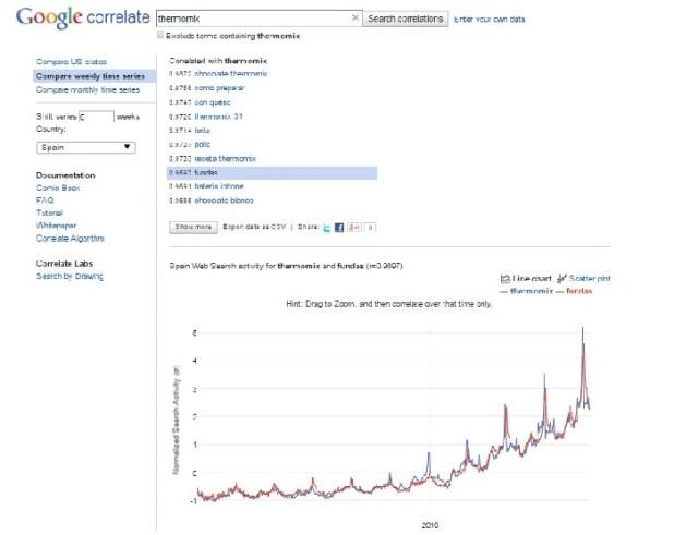 Google Correlate Como hallar un nicho de comercio rentable innokabi lean startup