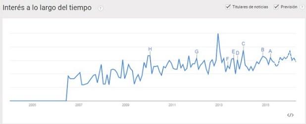 Google Trends ejemplos de nicho de comercio rentable innokabi lean startup