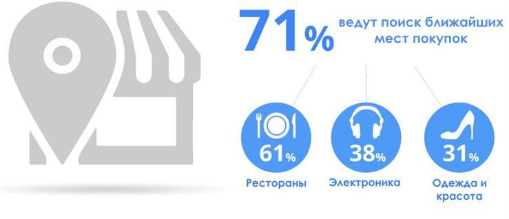 Polzovatelyam-smartfonov-vazhna-blizost-tochki-prodazh
