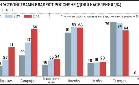 Проникновение смартфонов в России растет, но пользуются ими меньше