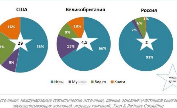 J'son & Partners Consulting: Игровой контент занял 91% digital-рынка России в 2013 году
