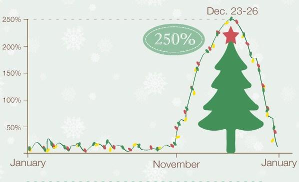 Как влияет Рождество на маркетинг приложений [Инфографика]