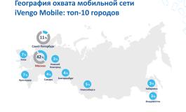 iVengo Mobile продаст мобильную рекламу Rambler&Co