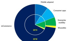 Рынок мобильного веб утроится до $850 миллиардов к 2018 году