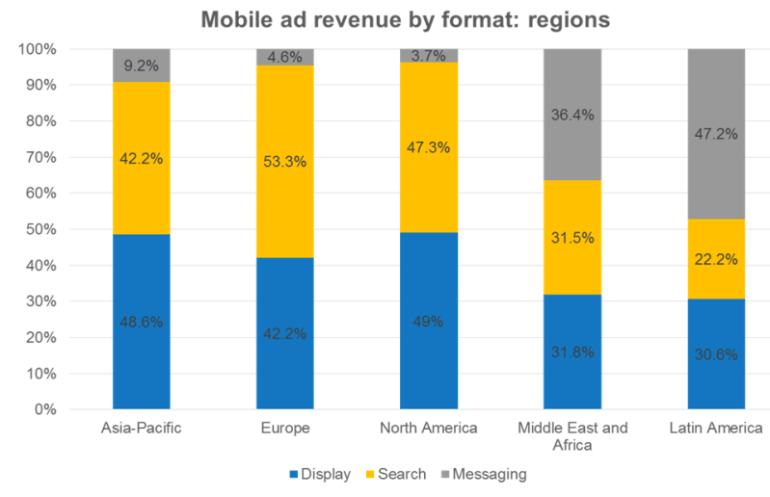 IAB-Global-mobile-ad-report-revenue-by-format-by-region-800x516