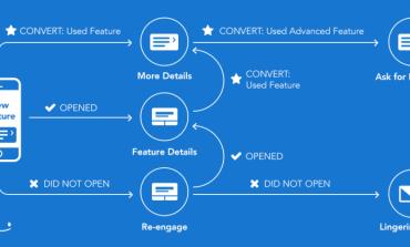 Appboy расширяет свой набор мобильной аналитики и маркетинговых инструментов, выстраивая мобильную CRM