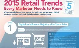 5 трендов 2015-2016 года для специалистов по маркетингу в рознице