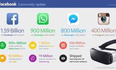 90% пользователей Facebook мобильны