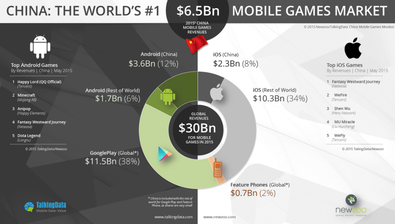 Newzoo_TalkingData_-Mobile_Revenues_Split_V3