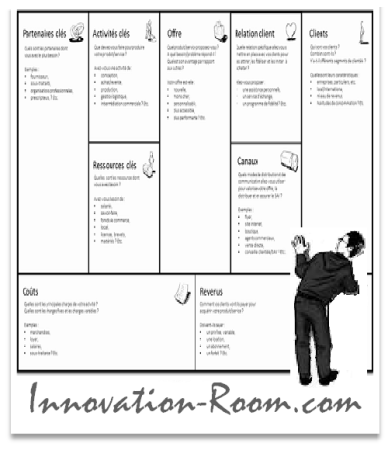 Innovation-Room - Business Model Canvas