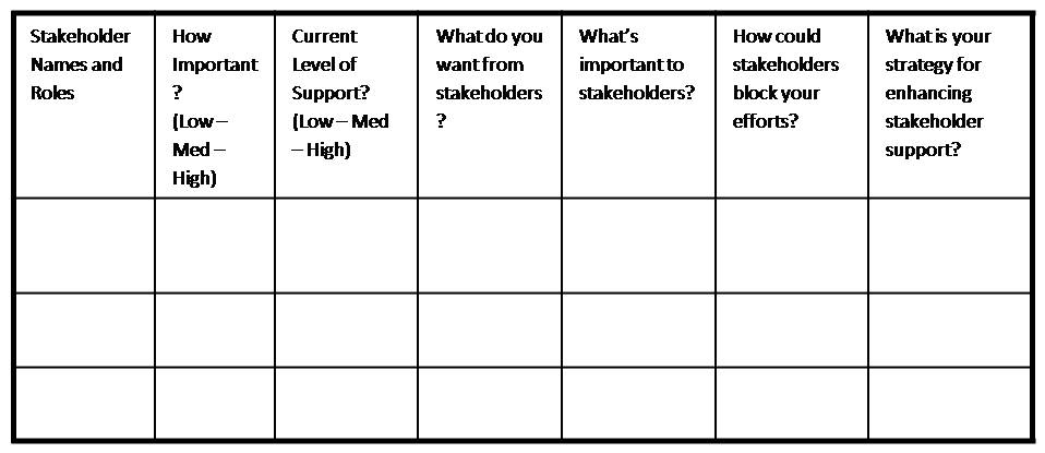 Do you know your stakeholders? Tool to undertake a Stakeholder