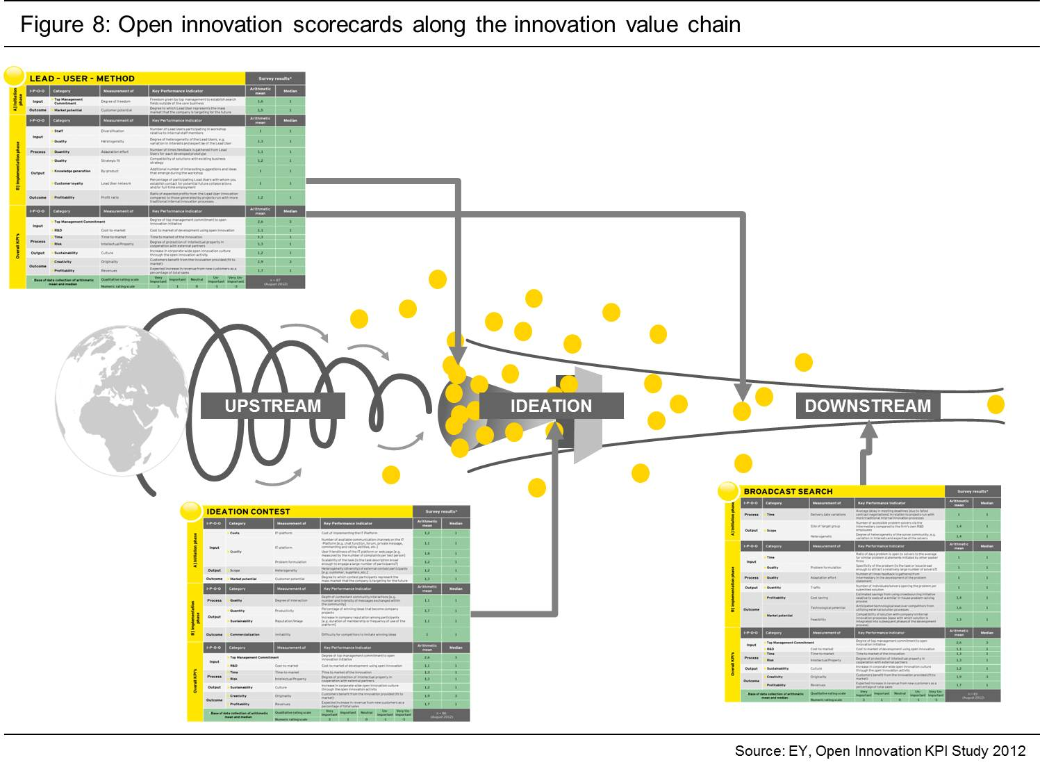 Innovation Teams Measuring Open Innovation A Metrics Based Management Toolkit For