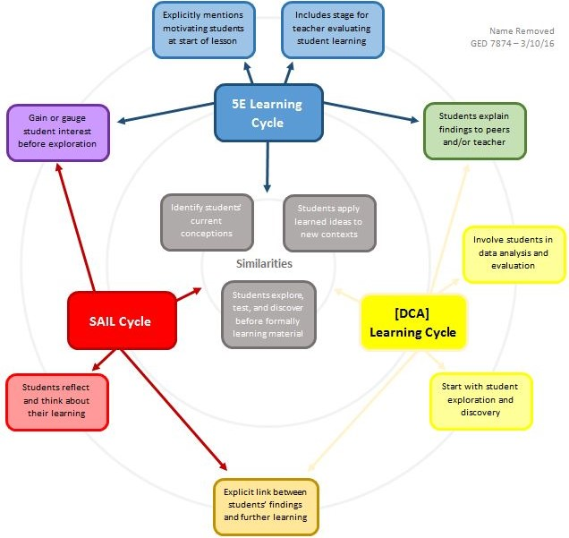 Biological Sciences Innovations in Science Teacher Education
