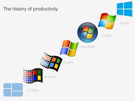 Categories Of Operating System