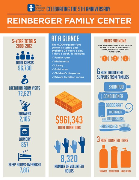 Infographic of 5 years of Reinberger Family Center