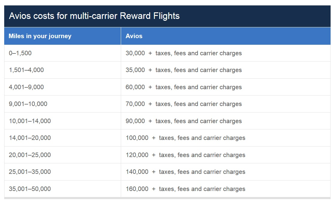 Oneworld Reward Charts you might not know about (and should be