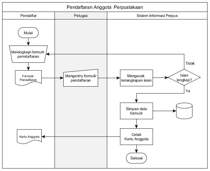 Contoh Prosedur Kerja Perusahaan Pt Kumpulan Contoh Sop Perusahaan 2016 Standard Operating Flowchart Ini Digambar Dengan Menggunakan Tools Yed – Graph Editor