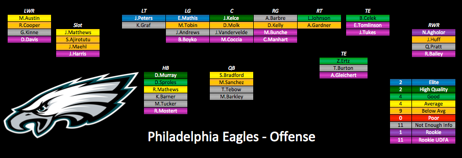 Do The Philadelphia Eagles Only Have Two Elite Starters?