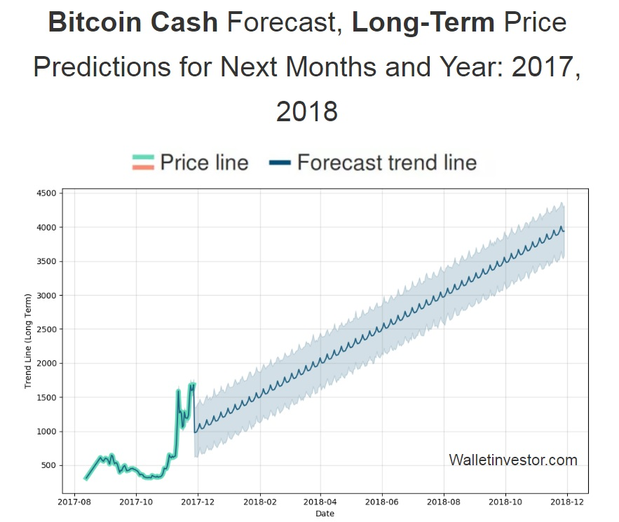 Bitcoin cash price forecast and predictions for 2018 and beyond