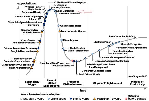 Gartner Hype Cycle for CLOUD COMPUTING 2010