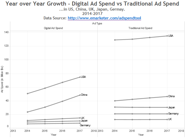 YoY growth - Digital Ad Spends vs Traditional Ad Spend