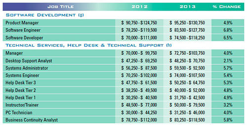 Do Some Tech Jobs Really Pay $12 an Hour? Yes