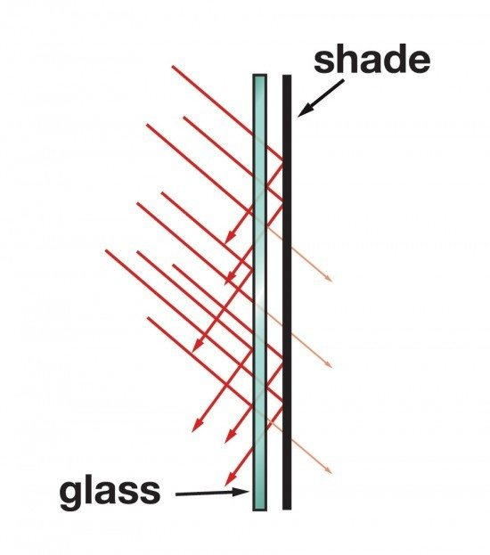 How Solar Screen Shades Work