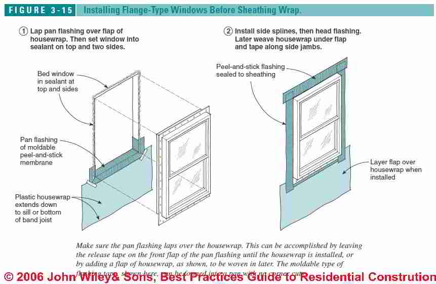 Windows & Doors, Best Installation Practices