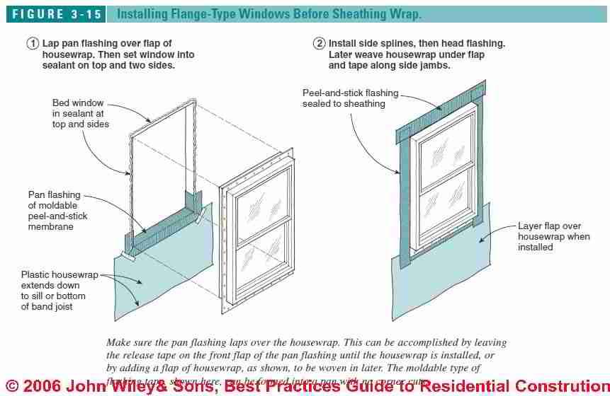 Windows & Doors, Best Installation Practices