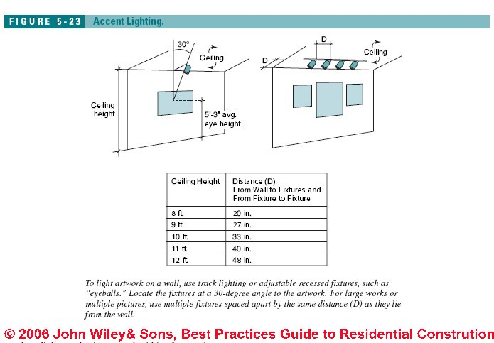 Artwork Lighting Guidelines Lighting 1001 Pinterest - fall protection plan template